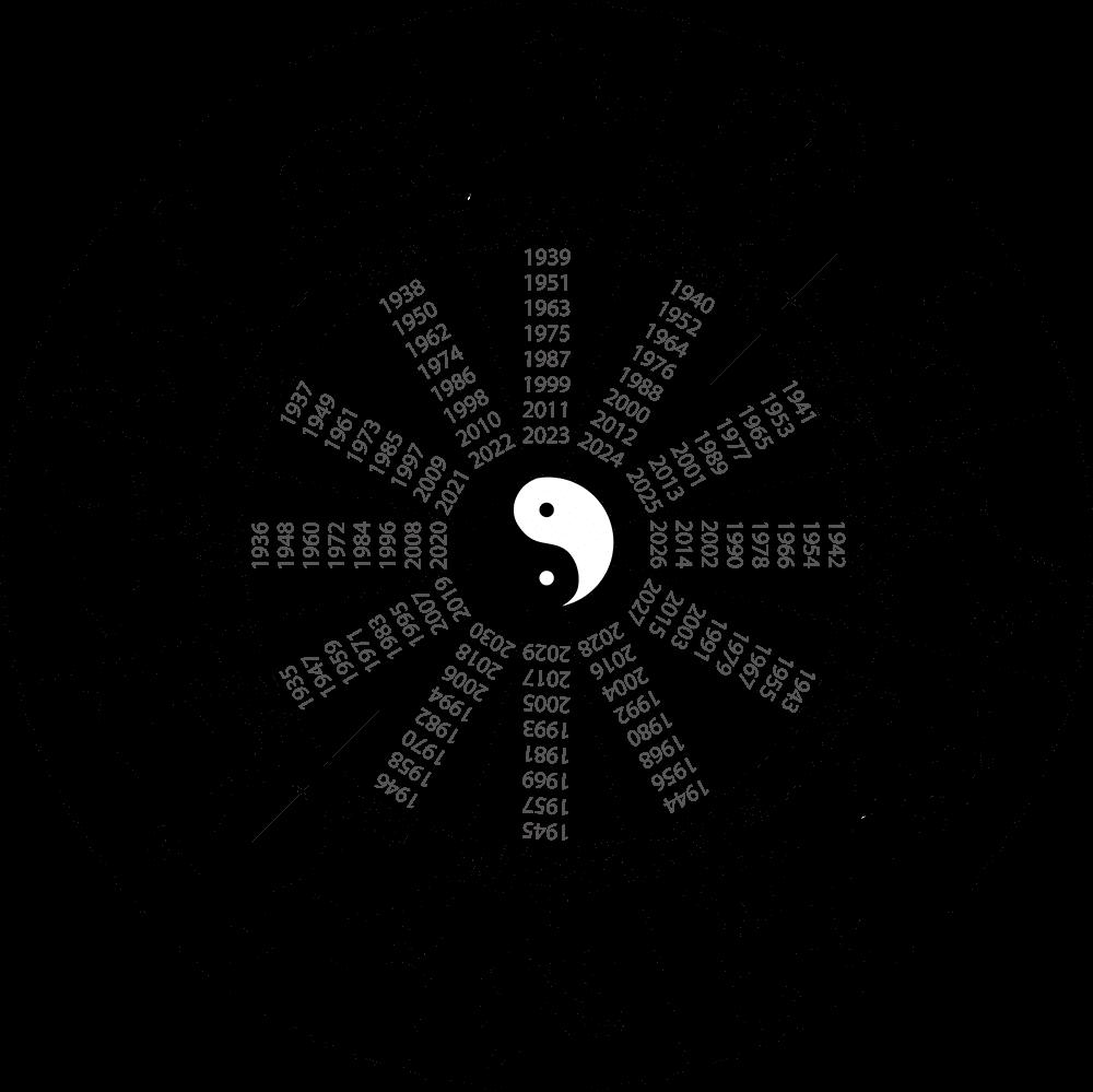 hiina horoskoop